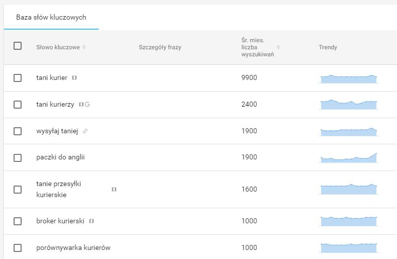 Wyniki wyszukiwania słowa tani kurier wwyszukiwarce google
