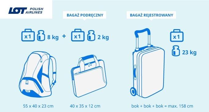 Bagaż rejestrowany wLOT