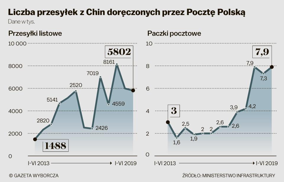 Wykresy przedstawiające liczbę przesyłek zChin dostarczonych przezPocztę Polską naprzestrzeni ostatnich lat